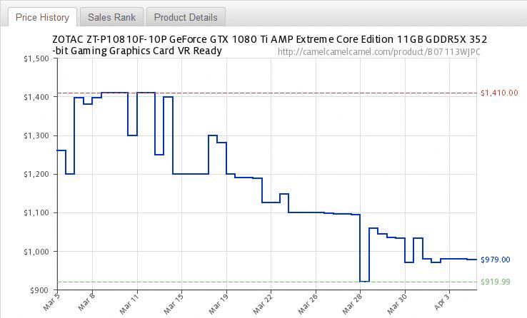 Zotac-GTX-1080-Ti-Price-History[1]