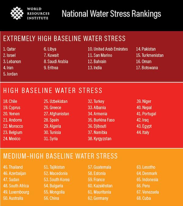 Emergenza idrica estate 2019