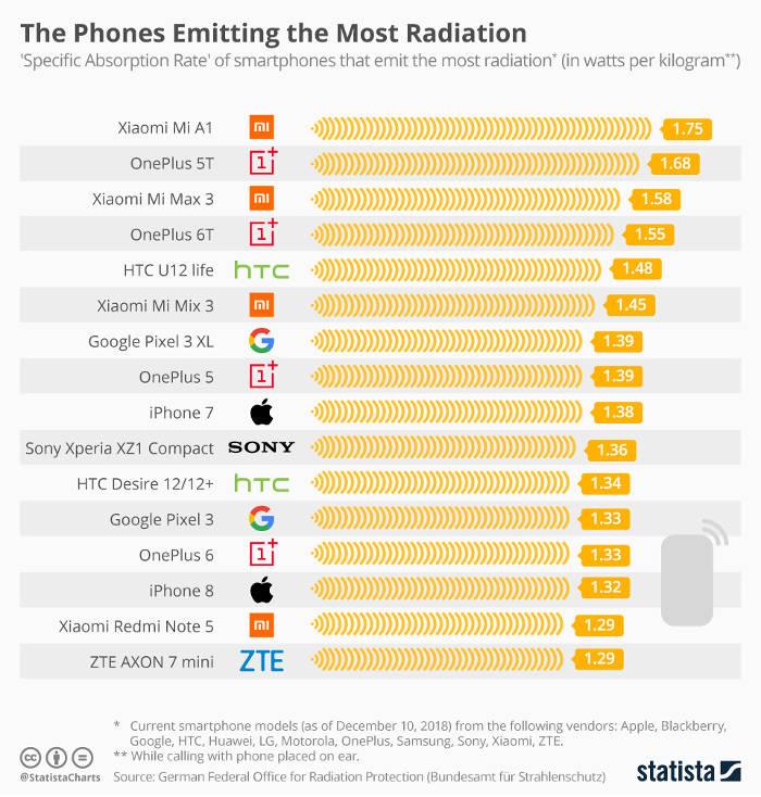SAR Smartphone values
