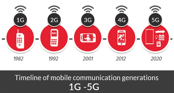timeline 5G