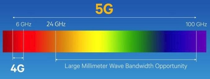 frequenze 5G
