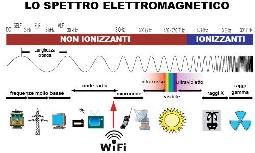 spettro elettromagnetico e 5G
