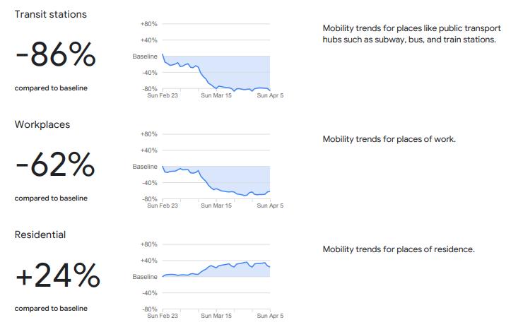 Google Coronavirus Mobility Report