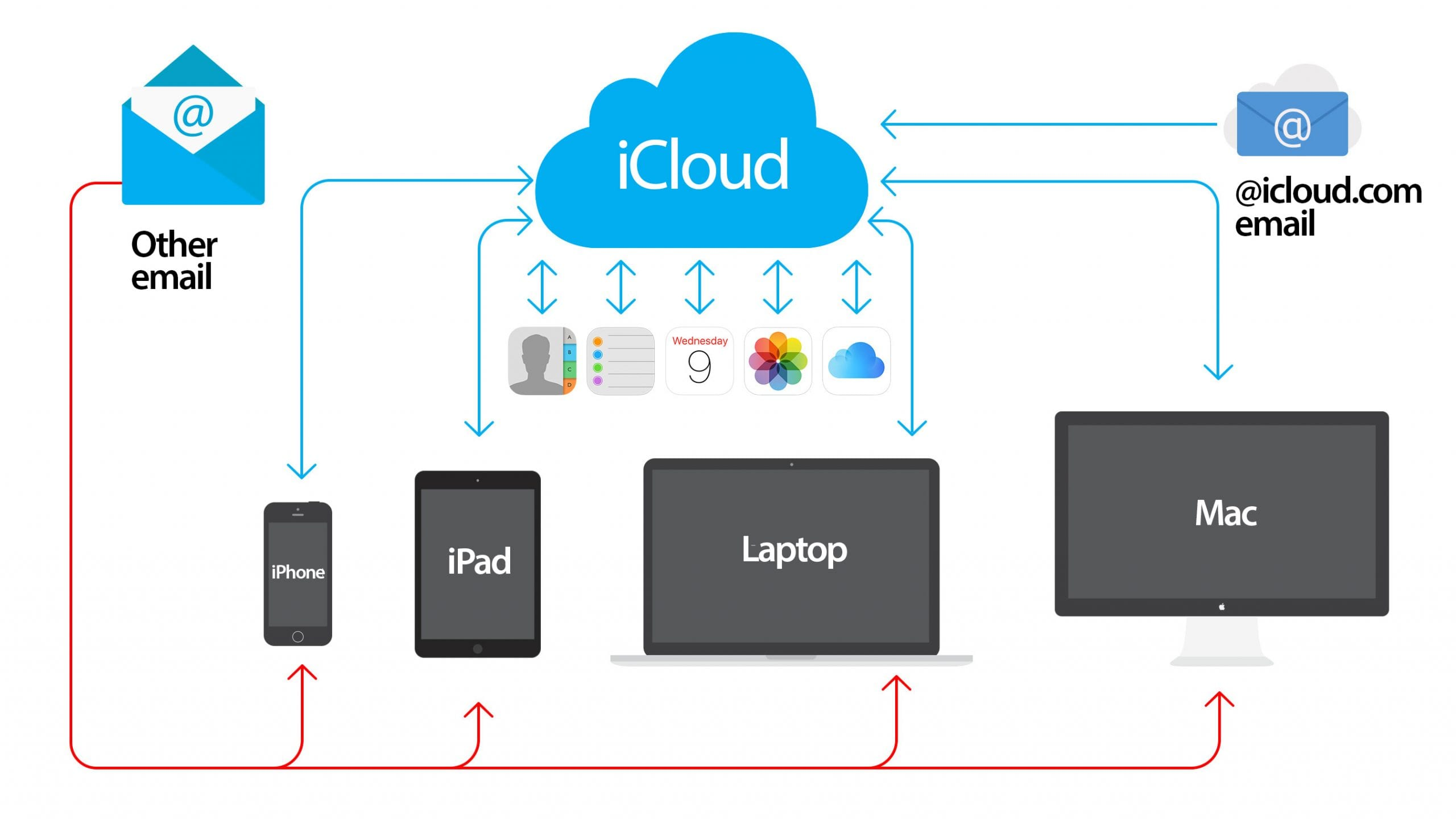 Come funziona iCloud