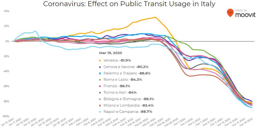 grafico utilizzo mezzi pubblici italia bonus per biciclette