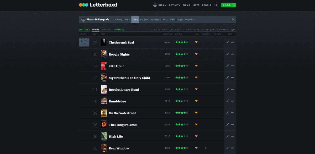 Letterboxd-cronologia
