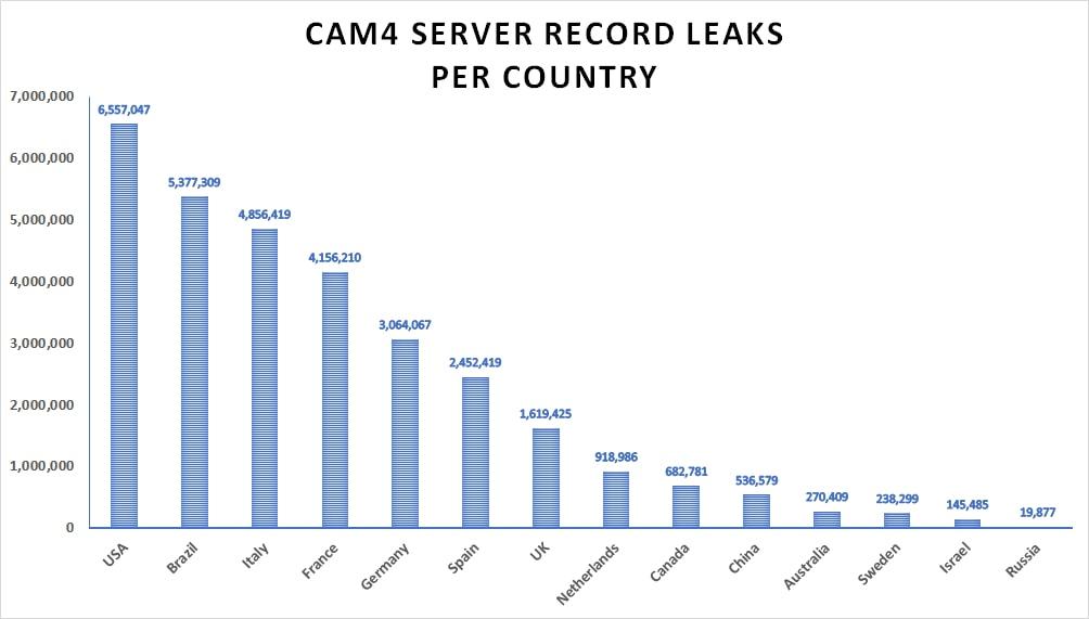 Cam4.com, grafico utenti colpiti