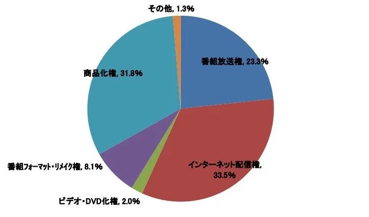 Anime broadcast chart