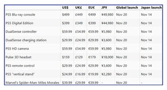Leak del listino prezzi di ps5 con accessori e gioco al lancio