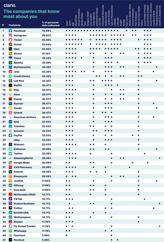 Classifica delle applicazioni e social che invadono di più la privacy