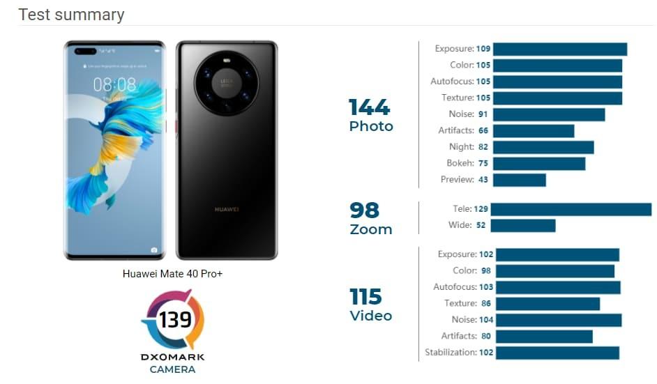 Huawei Mate 40 Pro e Pro+ smartphone migliore fotocamera