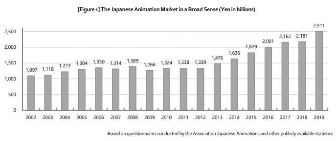 industria degli anime grafico