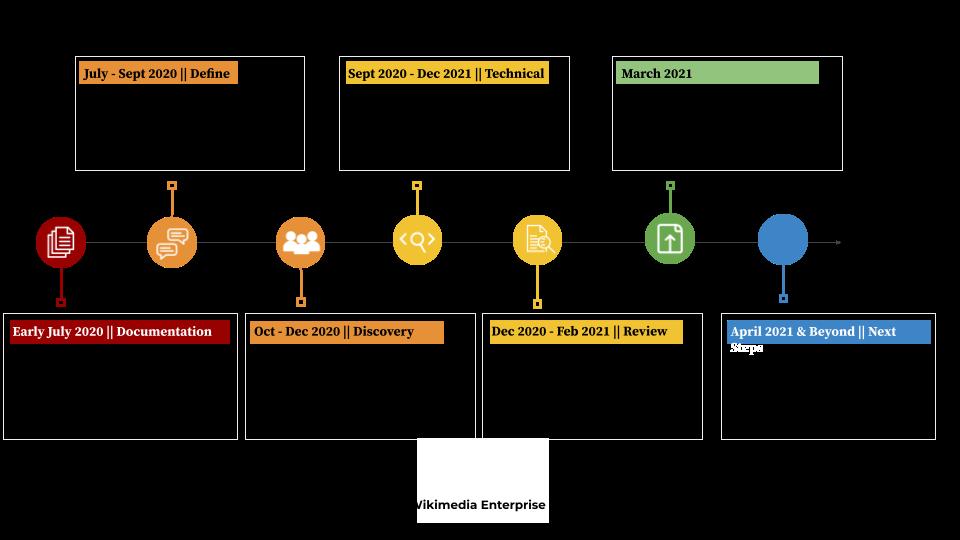 wikimedia enterprise 1