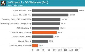 OnePlus 9 Pro Castrato Snapdragon