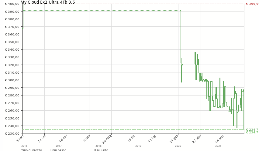 Storico prezzo MyCloud Ex2 Ultra