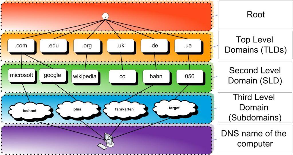 Struttura DNS